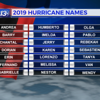 Hurricane2011_Names_Avg_Fcst_1550788823563.png