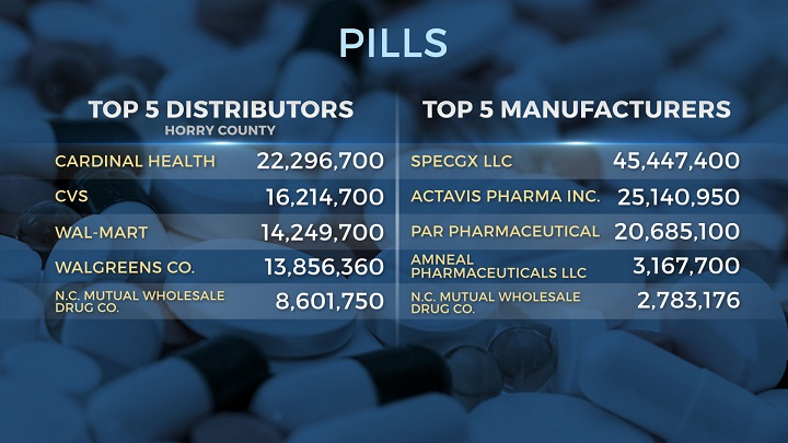Study: Horry County distributed 102 million pain pills from